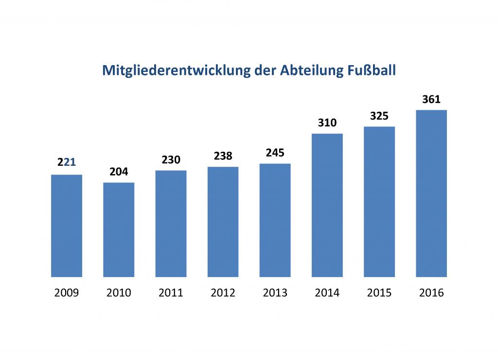 Mitgliederentwicklung der Abteilung Fußball